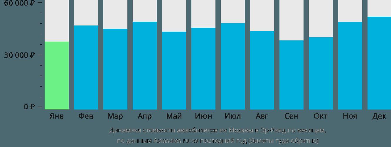 Динамика стоимости авиабилетов из Москвы в Эр-Рияд по месяцам