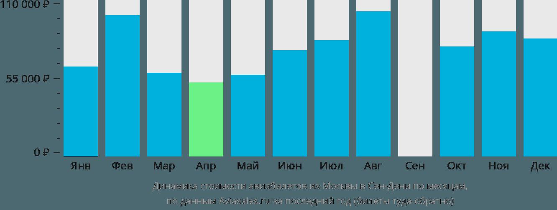 Динамика стоимости авиабилетов из Москвы в Сен-Дени по месяцам