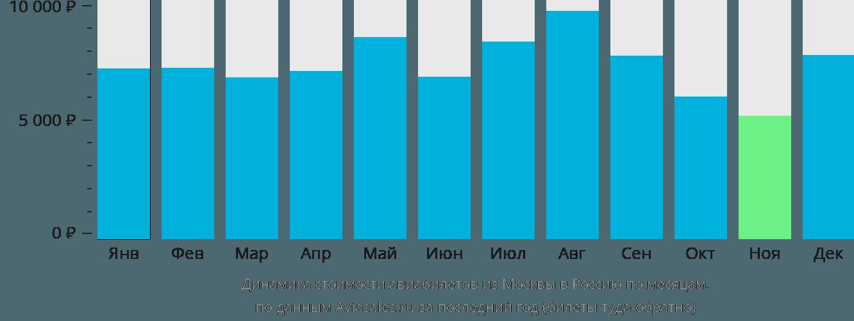 Динамика стоимости авиабилетов из Москвы в Россию по месяцам