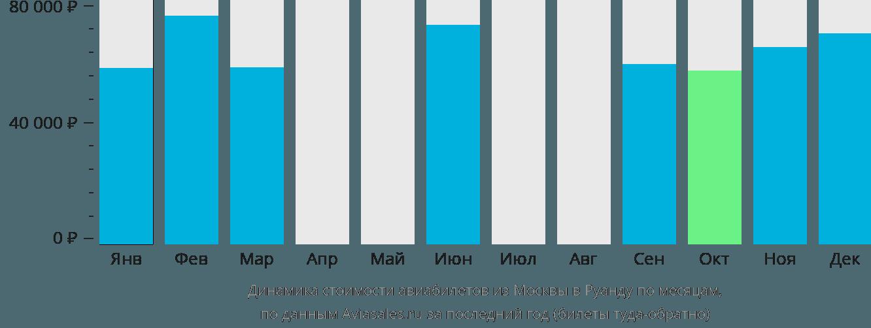 Динамика стоимости авиабилетов из Москвы в Руанду по месяцам