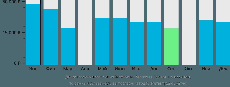 Динамика стоимости авиабилетов из Москвы в Жешув по месяцам