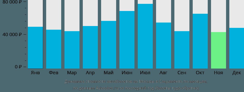 Динамика стоимости авиабилетов из Москвы в Сакраменто по месяцам