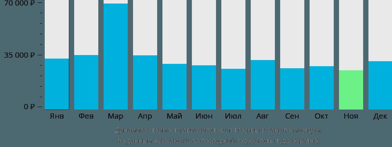 Динамика стоимости авиабилетов из Москвы в Сану по месяцам