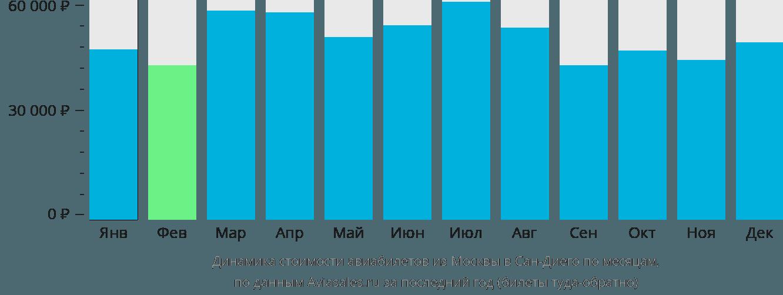 Динамика стоимости авиабилетов из Москвы в Сан-Диего по месяцам