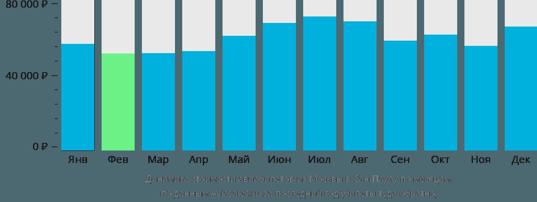 Динамика стоимости авиабилетов из Москвы в Сан-Паулу по месяцам