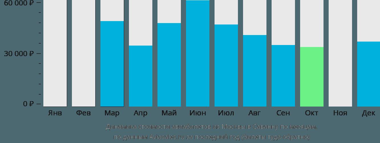 Динамика стоимости авиабилетов из Москвы в Саванну по месяцам