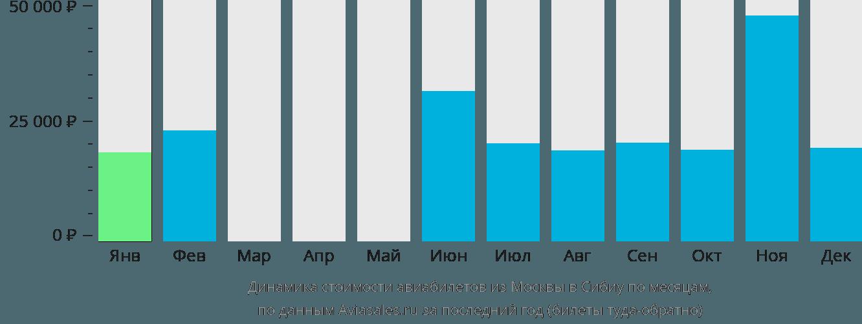 Динамика стоимости авиабилетов из Москвы в Сибиу по месяцам