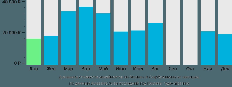 Динамика стоимости авиабилетов из Москвы в Саарбрюккена по месяцам