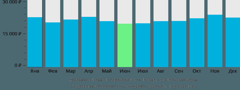 Динамика стоимости авиабилетов из Москвы в Актау по месяцам