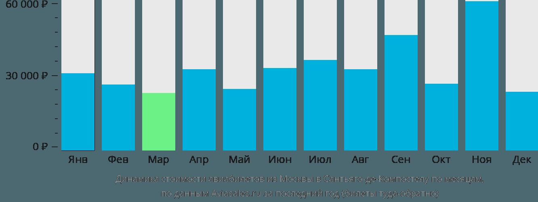 Динамика стоимости авиабилетов из Москвы в Сантьяго-де-Компостелу по месяцам