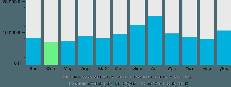 Динамика стоимости авиабилетов из Москвы в Сыктывкар по месяцам