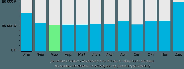 Динамика стоимости авиабилетов из Москвы в Сейшелы по месяцам