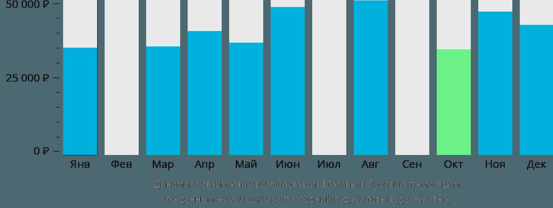 Динамика стоимости авиабилетов из Москвы в Луисвил по месяцам