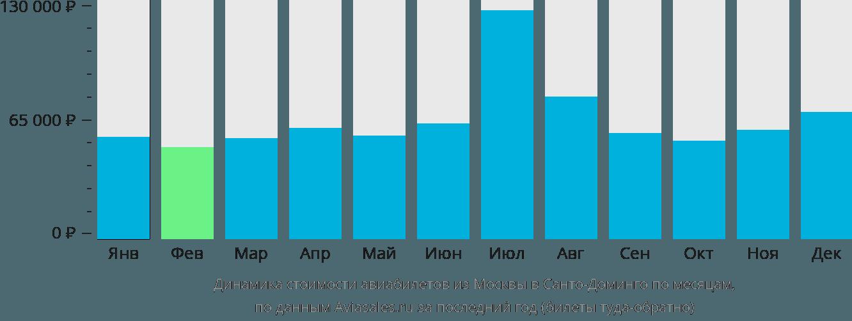 Динамика стоимости авиабилетов из Москвы в Санто-Доминго по месяцам