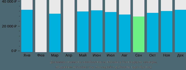 Динамика стоимости авиабилетов из Москвы в Сантандер по месяцам