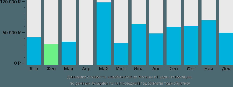 Динамика стоимости авиабилетов из Москвы в Судан по месяцам