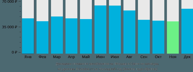 Динамика стоимости авиабилетов из Москвы в Сиэтл по месяцам