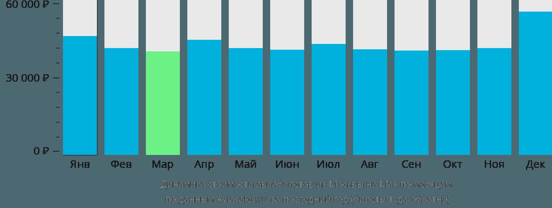 Динамика стоимости авиабилетов из Москвы на Маэ по месяцам