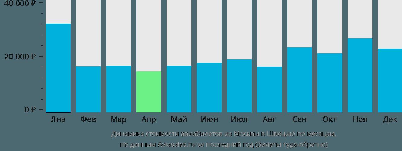 Динамика стоимости авиабилетов из Москвы в Швецию по месяцам