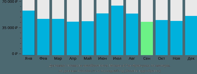 Динамика стоимости авиабилетов из Москвы в Сан-Франциско по месяцам