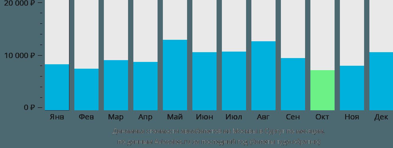 Динамика стоимости авиабилетов из Москвы в Сургут по месяцам
