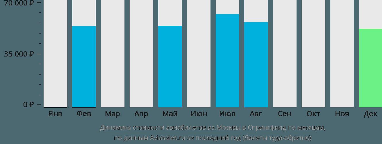 Динамика стоимости авиабилетов из Москвы в Спрингфилд по месяцам