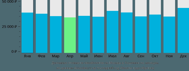 Динамика стоимости авиабилетов из Москвы в Хошимин по месяцам