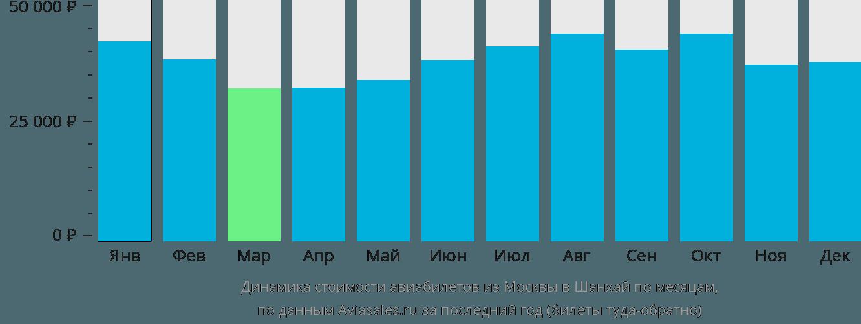 Динамика стоимости авиабилетов из Москвы в Шанхай по месяцам