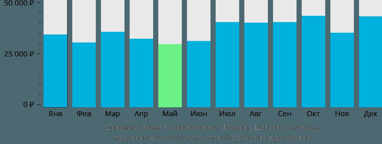 Динамика стоимости авиабилетов из Москвы в Шэньян по месяцам