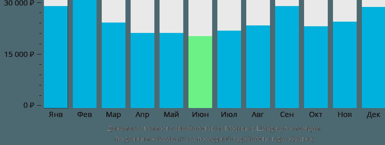 Динамика стоимости авиабилетов из Москвы в Шарджу по месяцам