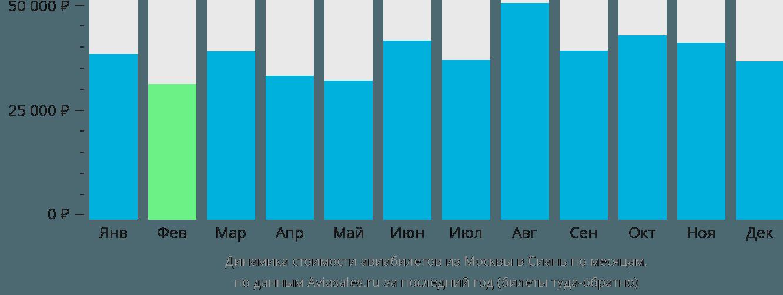 Динамика стоимости авиабилетов из Москвы в Сиань по месяцам