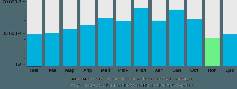 Динамика стоимости авиабилетов из Москвы в Сал по месяцам