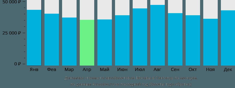 Динамика стоимости авиабилетов из Москвы в Сингапур по месяцам