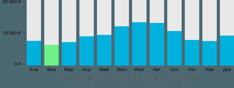 Динамика стоимости авиабилетов из Москвы в Симферополь по месяцам