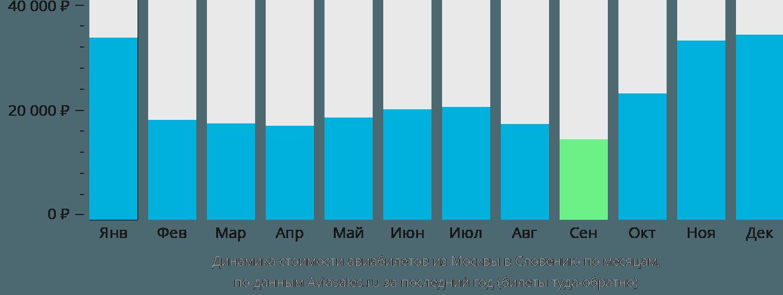 Динамика стоимости авиабилетов из Москвы в Словению по месяцам