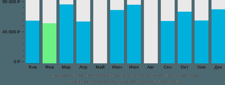 Динамика стоимости авиабилетов из Москвы в Сан-Хосе-дель-Кабо по месяцам