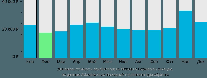 Динамика стоимости авиабилетов из Москвы в Сараево по месяцам
