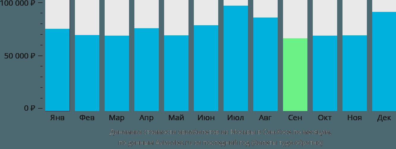 Динамика стоимости авиабилетов из Москвы в Сан-Хосе по месяцам