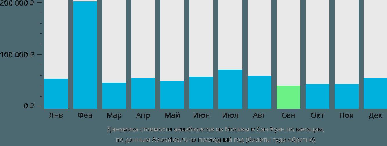 Динамика стоимости авиабилетов из Москвы в Сан-Хуан по месяцам