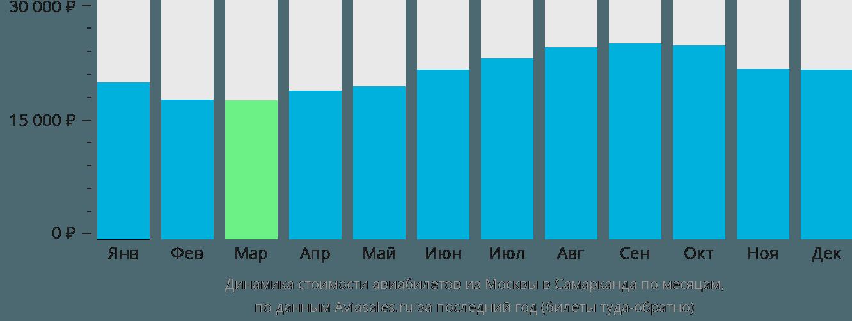 Динамика стоимости авиабилетов из Москвы в Самарканда по месяцам