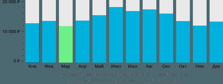 Динамика стоимости авиабилетов из Москвы в Салоники по месяцам