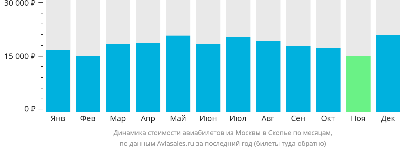 Динамика стоимости авиабилетов из Москвы в Скопье по месяцам