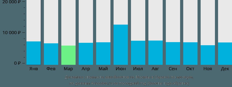 Динамика стоимости авиабилетов из Москвы в Саранск по месяцам