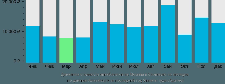 Динамика стоимости авиабилетов из Москвы в Словакию по месяцам