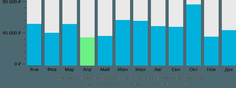 Динамика стоимости авиабилетов из Москвы в Солт-Лейк-Сити по месяцам