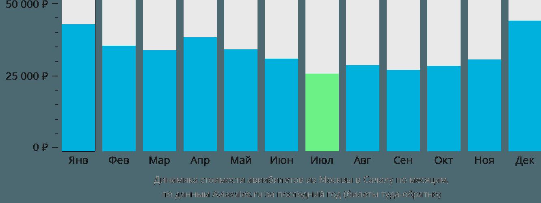Динамика стоимости авиабилетов из Москвы в Салалу по месяцам