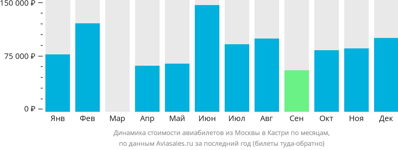Динамика стоимости авиабилетов из Москвы в Кастри по месяцам