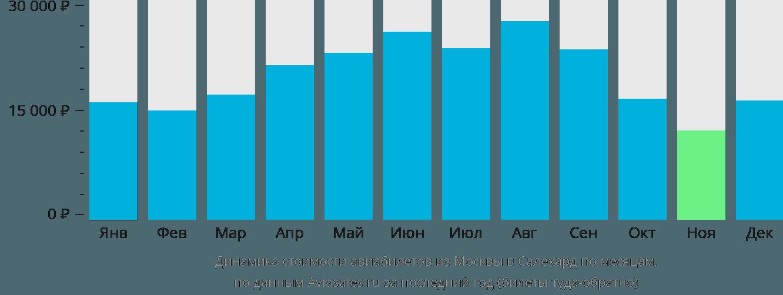 Динамика стоимости авиабилетов из Москвы в Салехард по месяцам