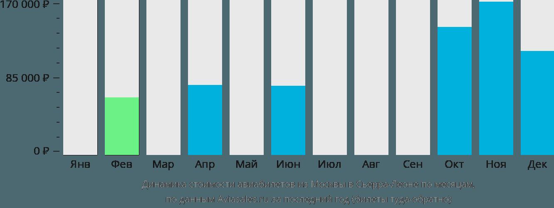 Динамика стоимости авиабилетов из Москвы в Сьерру-Леоне по месяцам