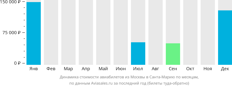 Динамика стоимости авиабилетов из Москвы в Санта-Марию по месяцам